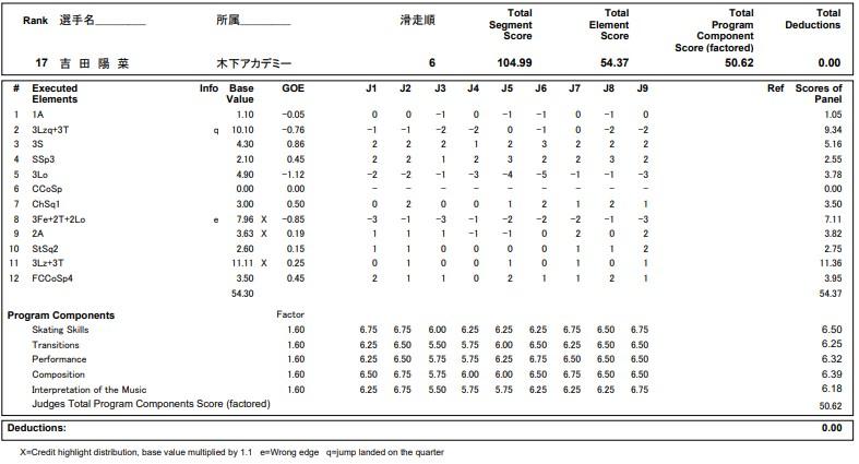 フィギュアスケートのプロトロコル(ジャッジスコア)吉田 陽菜が2020年~2021年 全日本選手権 女子シングル フリープログラムで行った演技