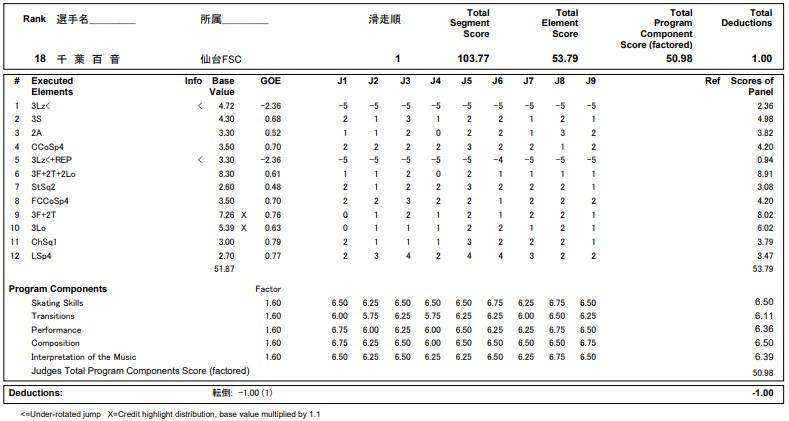 フィギュアスケートのプロトロコル(ジャッジスコア)千葉 百音が2020年~2021年 全日本選手権 女子シングル フリープログラムで行った演技