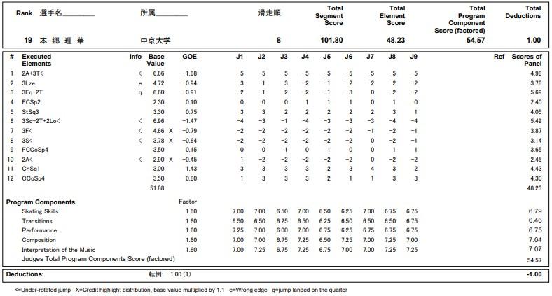 フィギュアスケートのプロトロコル(ジャッジスコア)本郷 理華が2020年~2021年 全日本選手権 女子シングル フリープログラムで行った演技