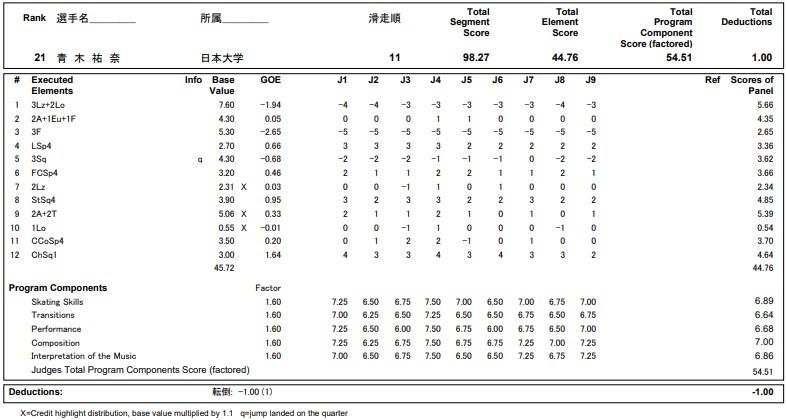フィギュアスケートのプロトロコル(ジャッジスコア)青木 祐奈が2020年~2021年 全日本選手権 女子シングル フリープログラムで行った演技の詳細を見る