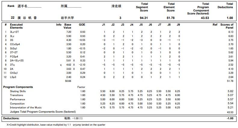 フィギュアスケートのプロトロコル(ジャッジスコア)廣谷 帆香が2020年~2021年 全日本選手権 女子シングル フリープログラムで行った演技