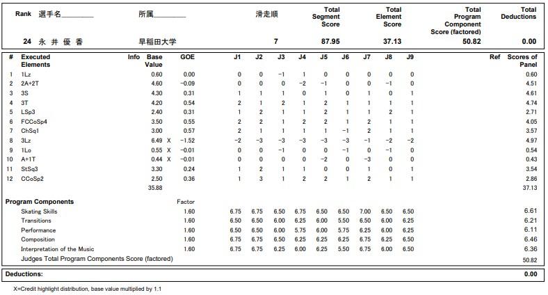 フィギュアスケートのプロトロコル(ジャッジスコア)永井 優香が2020年~2021年 全日本選手権 女子シングル フリープログラムで行った演技