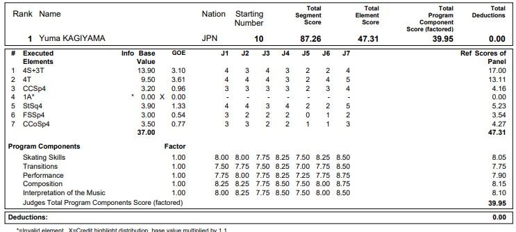 フィギュアスケートのプロトロコル(ジャッジスコア)鍵山 優真が2020年~2021年 グランプリNHK杯 男子シングル ショートプログラムで行った演技