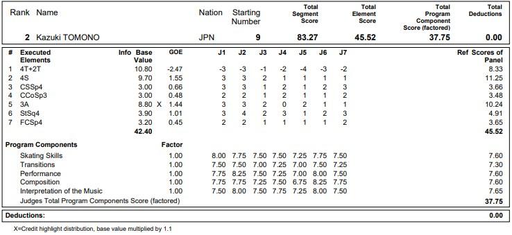 フィギュアスケートのプロトロコル(ジャッジスコア)友野 一希が2020年~2021年 グランプリNHK杯 男子シングル ショートプログラムで行った演技の詳細を見る