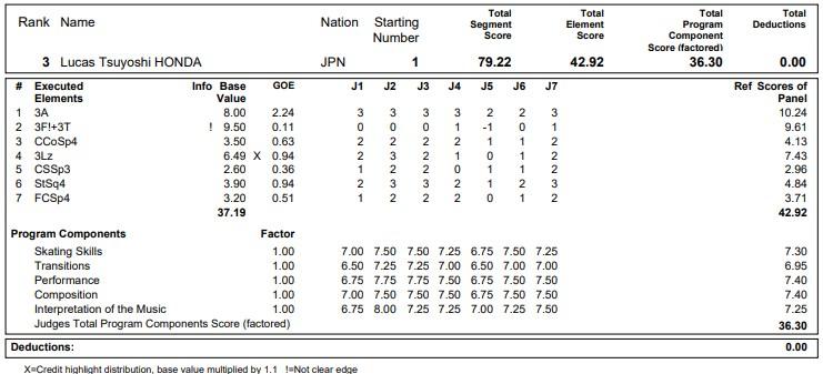 フィギュアスケートのプロトロコル(ジャッジスコア)本田ルーカス剛史が2020年~2021年 グランプリNHK杯 男子シングル ショートプログラムで行った演技の詳細を見る