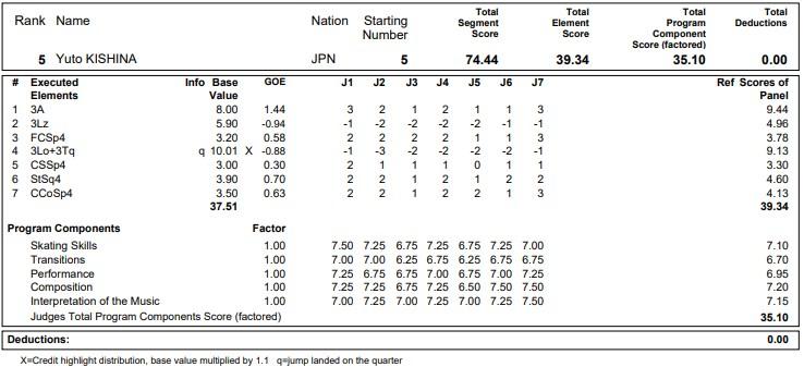 フィギュアスケートのプロトロコル(ジャッジスコア)木科 雄登が2020年~2021年 グランプリNHK杯 男子シングル ショートプログラムで行った演技の詳細を見る