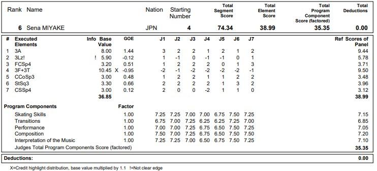 フィギュアスケートのプロトロコル(ジャッジスコア)三宅 星南が2020年~2021年 グランプリNHK杯 男子シングル ショートプログラムで行った演技の詳細を見る