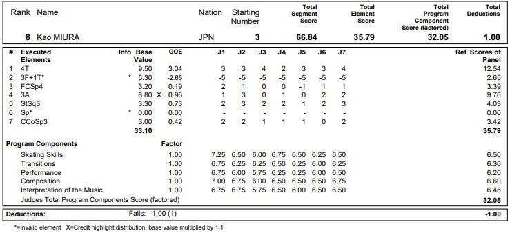 フィギュアスケートのプロトロコル(ジャッジスコア)三浦 佳生が2020年~2021年 グランプリNHK杯 男子シングル ショートプログラムで行った演技の詳細を見る