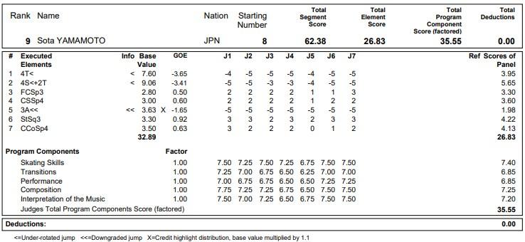 フィギュアスケートのプロトロコル(ジャッジスコア)山本 草太が2020年~2021年 グランプリNHK杯 男子シングル ショートプログラムで行った演技