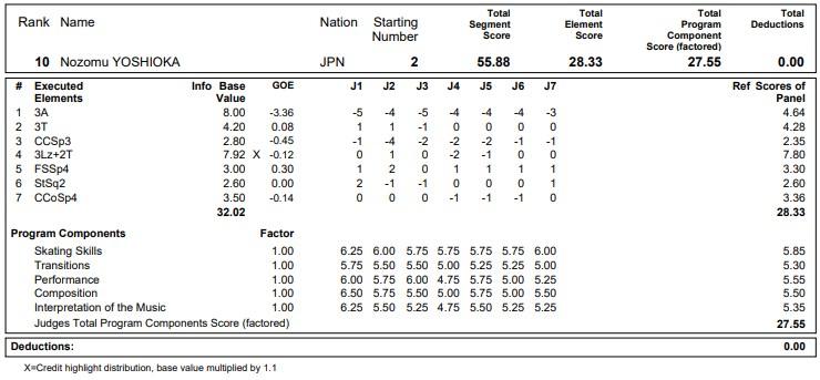 フィギュアスケートのプロトロコル(ジャッジスコア)吉岡 希が2020年~2021年 グランプリNHK杯 男子シングル ショートプログラムで行った演技の詳細を見る
