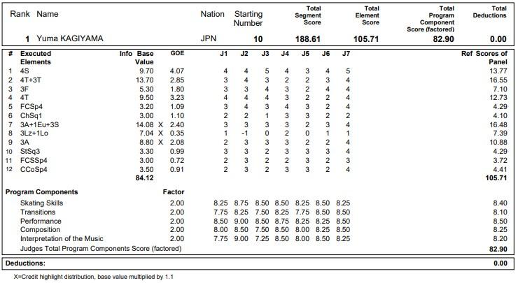 フィギュアスケートのプロトロコル(ジャッジスコア)鍵山 優真が2020年~2021年 グランプリNHK杯 男子シングル フリープログラムで行った演技