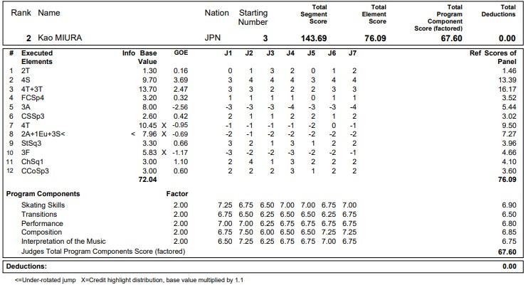 フィギュアスケートのプロトロコル(ジャッジスコア)三浦 佳生が2020年~2021年 グランプリNHK杯 男子シングル フリープログラムで行った演技の詳細を見る