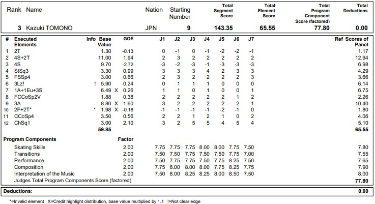 フィギュアスケートのプロトロコル(ジャッジスコア)友野 一希が2020年~2021年 グランプリNHK杯 男子シングル フリープログラムで行った演技