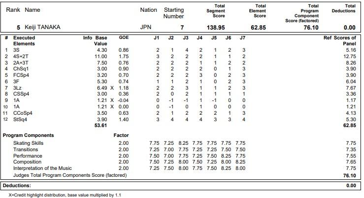 フィギュアスケートのプロトロコル(ジャッジスコア)田中 刑事が2020年~2021年 グランプリNHK杯 男子シングル フリープログラムで行った演技
