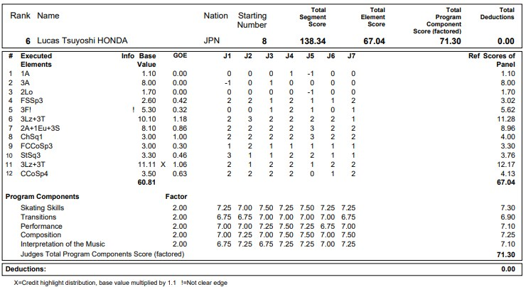 フィギュアスケートのプロトロコル(ジャッジスコア)本田ルーカス剛史が2020年~2021年 グランプリNHK杯 男子シングル フリープログラムで行った演技