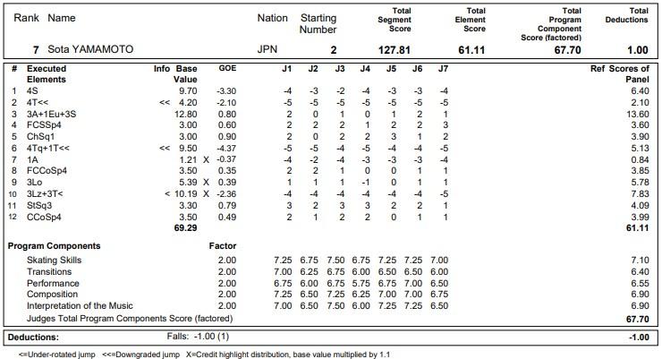 フィギュアスケートのプロトロコル(ジャッジスコア)山本 草太が2020年~2021年 グランプリNHK杯 男子シングル フリープログラムで行った演技