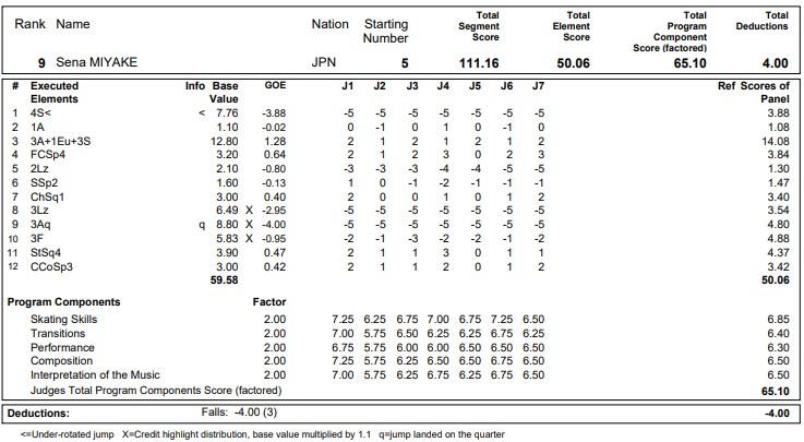 フィギュアスケートのプロトロコル(ジャッジスコア)三宅 星南が2020年~2021年 グランプリNHK杯 男子シングル フリープログラムで行った演技の詳細を見る