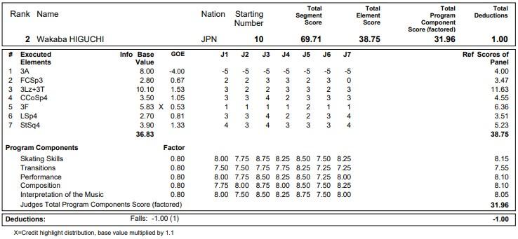 フィギュアスケートのプロトロコル(ジャッジスコア)樋口 新葉が2020年~2021年 グランプリNHK杯 女子シングル ショートプログラムで行った演技の詳細を見る