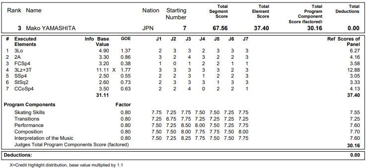 フィギュアスケートのプロトロコル(ジャッジスコア)山下 真瑚が2020年~2021年 グランプリNHK杯 女子シングル ショートプログラムで行った演技の詳細を見る