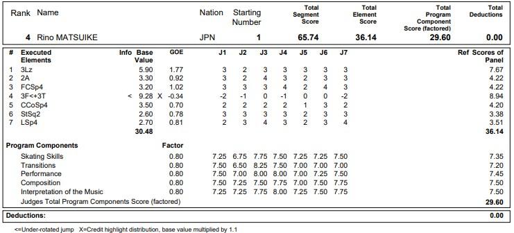 フィギュアスケートのプロトロコル(ジャッジスコア)松生 理乃が2020年~2021年 グランプリNHK杯 女子シングル ショートプログラムで行った演技の詳細を見る