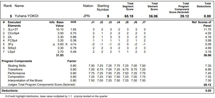 フィギュアスケートのプロトロコル(ジャッジスコア)横井 ゆは菜が2020年~2021年 グランプリNHK杯 女子シングル ショートプログラムで行った演技の詳細を見る