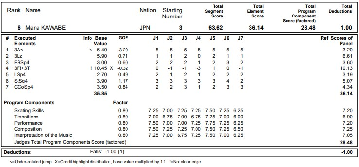 フィギュアスケートのプロトロコル(ジャッジスコア)河辺 愛菜が2020年~2021年 グランプリNHK杯 女子シングル ショートプログラムで行った演技