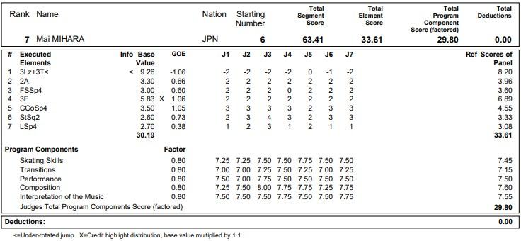 フィギュアスケートのプロトロコル(ジャッジスコア)三原 麻衣が2020年~2021年 グランプリNHK杯 女子シングル ショートプログラムで行った演技の詳細を見る