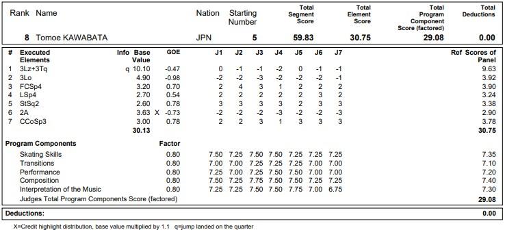 フィギュアスケートのプロトロコル(ジャッジスコア)川畑 和愛が2020年~2021年 グランプリNHK杯 女子シングル ショートプログラムで行った演技の詳細を見る