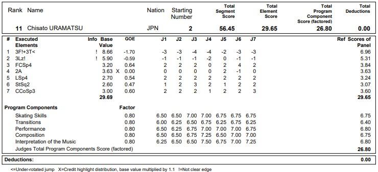 フィギュアスケートのプロトロコル(ジャッジスコア)浦松 千聖が2020年~2021年 グランプリNHK杯 女子シングル ショートプログラムで行った演技の詳細を見る