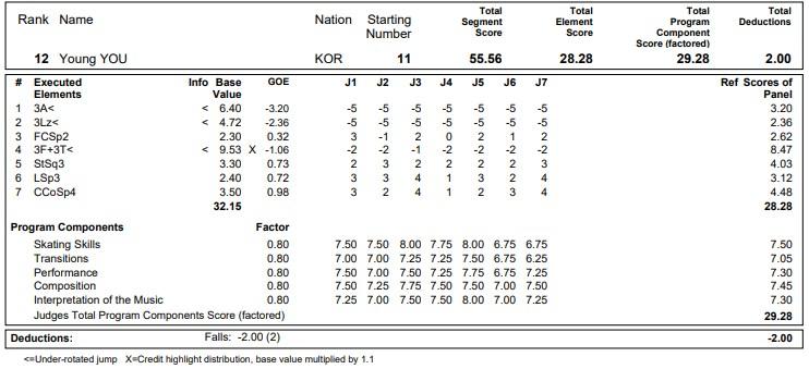 フィギュアスケートのプロトロコル(ジャッジスコア)ユ・ヨンが2020年~2021年 グランプリNHK杯 女子シングル ショートプログラムで行った演技