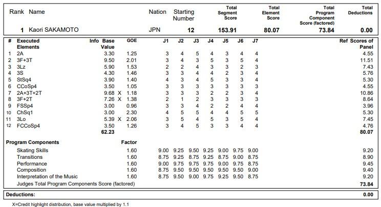 フィギュアスケートのプロトロコル(ジャッジスコア)坂本 香織が2020年~2021年 グランプリNHK杯 女子シングル フリープログラムで行った演技の詳細を見る