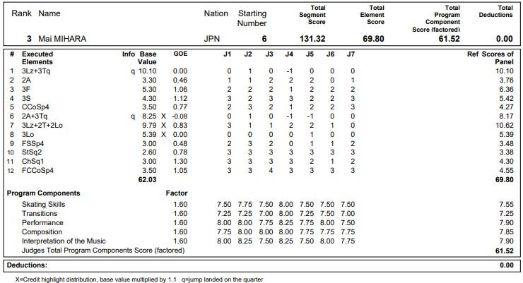 フィギュアスケートのプロトロコル(ジャッジスコア)三原 麻衣が2020年~2021年 グランプリNHK杯 女子シングル フリープログラムで行った演技