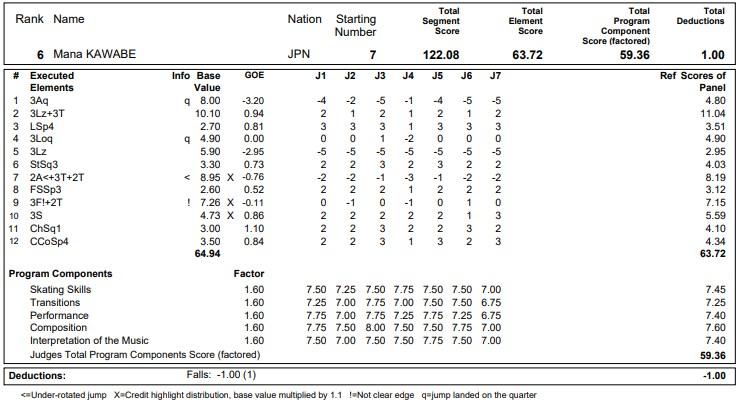フィギュアスケートのプロトロコル(ジャッジスコア)河辺 愛菜が2020年~2021年 グランプリNHK杯 女子シングル フリープログラムで行った演技