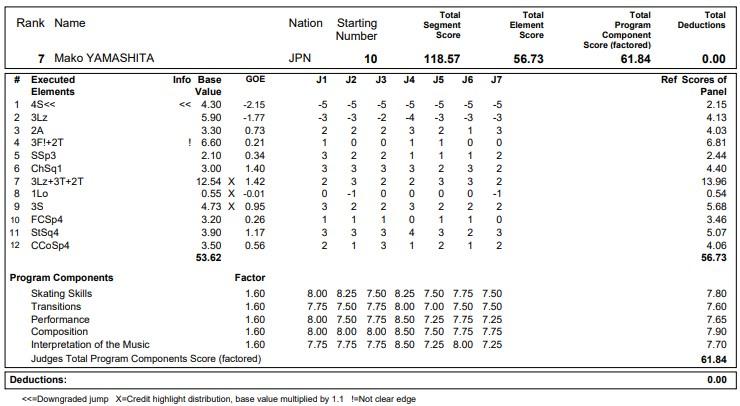 フィギュアスケートのプロトロコル(ジャッジスコア)山下 真瑚が2020年~2021年 グランプリNHK杯 女子シングル フリープログラムで行った演技の詳細を見る