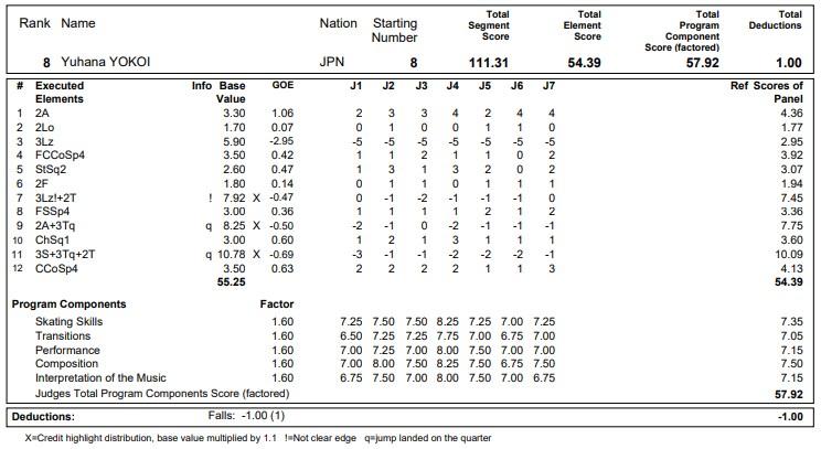 フィギュアスケートのプロトロコル(ジャッジスコア)横井 ゆは菜が2020年~2021年 グランプリNHK杯 女子シングル フリープログラムで行った演技の詳細を見る