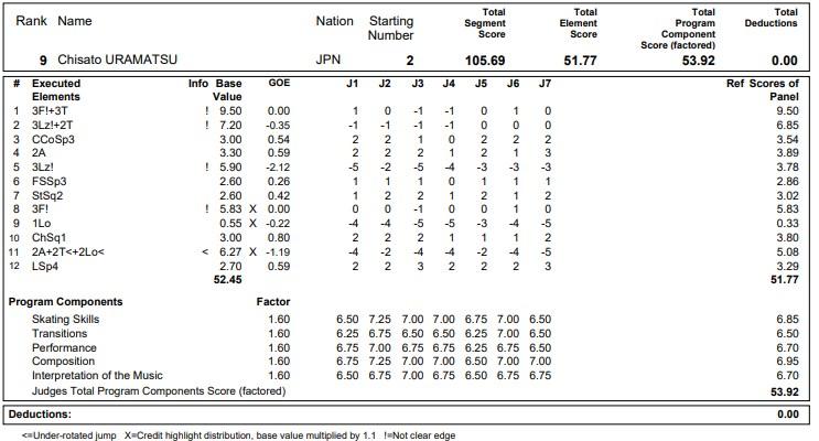 フィギュアスケートのプロトロコル(ジャッジスコア)浦松 千聖が2020年~2021年 グランプリNHK杯 女子シングル フリープログラムで行った演技