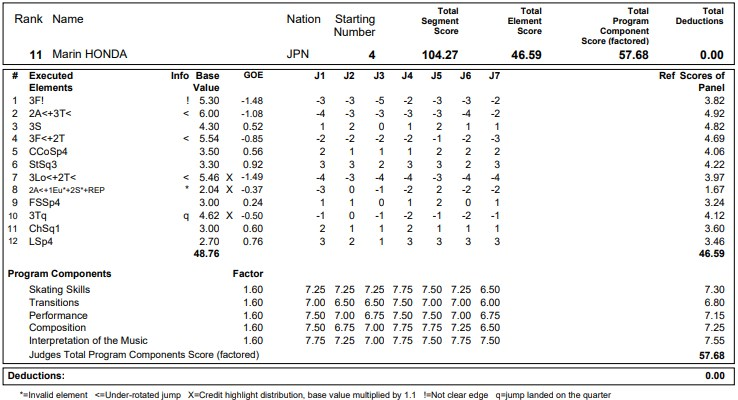 フィギュアスケートのプロトロコル(ジャッジスコア)本田 真凜が2020年~2021年 グランプリNHK杯 女子シングル フリープログラムで行った演技
