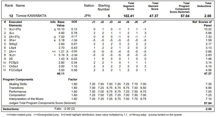 フィギュアスケートのプロトロコル(ジャッジスコア)川畑 和愛が2020年~2021年 グランプリNHK杯 女子シングル フリープログラムで行った演技の詳細を見る