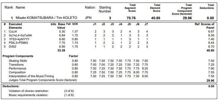フィギュアスケートのプロトロコル(ジャッジスコア)小松原美里&小松原尊組が2020年~2021年 グランプリNHK杯 アイスダンス リズムダンスで行った演技の詳細を見る