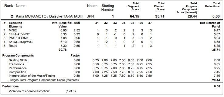 フィギュアスケートのプロトロコル(ジャッジスコア)村元 哉中 & 高橋 大輔組が2020年~2021年 グランプリNHK杯 アイスダンス リズムダンスで行った演技