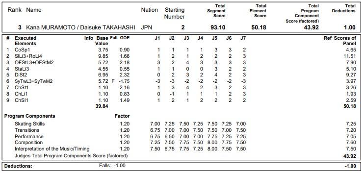 フィギュアスケートのプロトロコル(ジャッジスコア)村元 哉中 & 高橋 大輔組が2020年~2021年 グランプリNHK杯 アイスダンス フリーダンスで行った演技