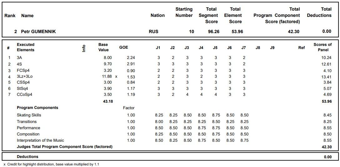 フィギュアスケートのプロトロコル(ジャッジスコア)ピョートル・グメンニクが2020年~2021年 グランプリロステレコム杯 男子シングル ショートプログラムで行った演技