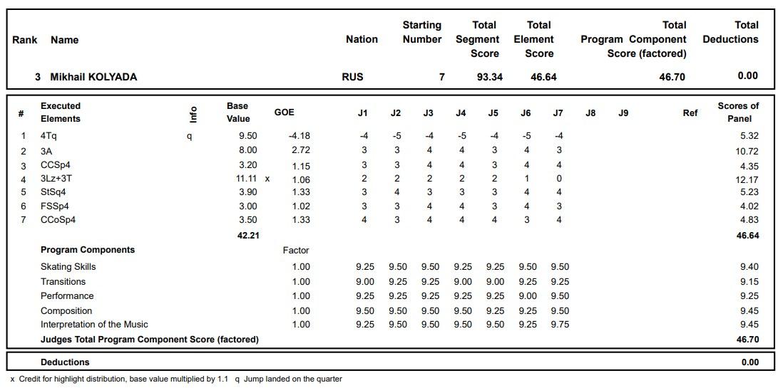 フィギュアスケートのプロトロコル(ジャッジスコア)ミハイル・コリヤダが2020年~2021年 グランプリロステレコム杯 男子シングル ショートプログラムで行った演技