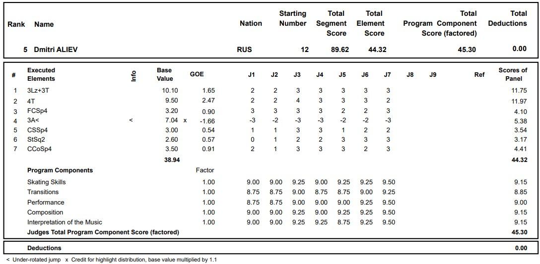 フィギュアスケートのプロトロコル(ジャッジスコア)ドミトリー・アリエフが2020年~2021年 グランプリロステレコム杯 男子シングル ショートプログラムで行った演技の詳細を見る