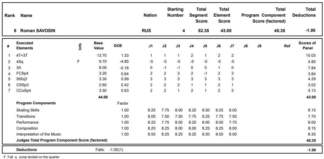 フィギュアスケートのプロトロコル(ジャッジスコア)ロマン・サボシンが2020年~2021年 グランプリロステレコム杯 男子シングル ショートプログラムで行った演技