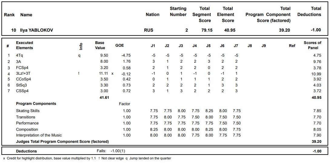 フィギュアスケートのプロトロコル(ジャッジスコア)イリヤ・ヤブロコフが2020年~2021年 グランプリロステレコム杯 男子シングル ショートプログラムで行った演技の詳細を見る