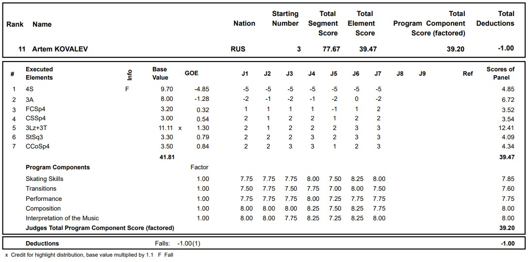 フィギュアスケートのプロトロコル(ジャッジスコア)アルテム・コヴァレフが2020年~2021年 グランプリロステレコム杯 男子シングル ショートプログラムで行った演技