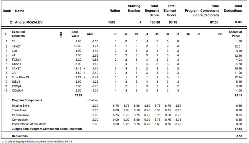 フィギュアスケートのプロトロコル(ジャッジスコア)アンドレイ・モザリョフが2020年~2021年 グランプリロステレコム杯 男子シングル フリープログラムで行った演技の詳細を見る