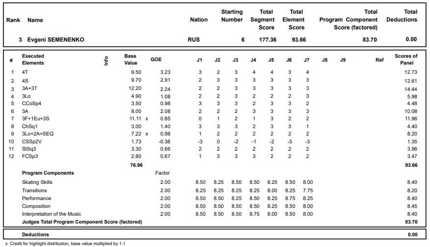 フィギュアスケートのプロトロコル(ジャッジスコア)エフゲニー・セメネンコが2020年~2021年 グランプリロステレコム杯 男子シングル フリープログラムで行った演技の詳細を見る
