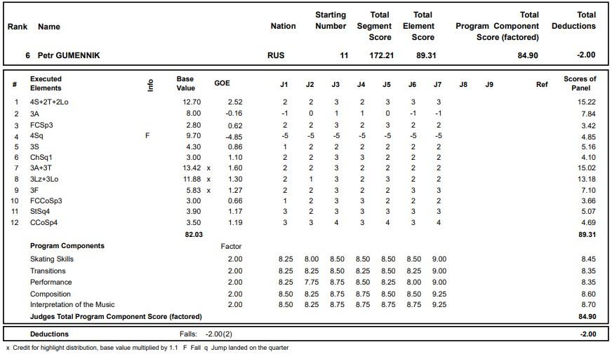 フィギュアスケートのプロトロコル(ジャッジスコア)ピョートル・グメンニクが2020年~2021年 グランプリロステレコム杯 男子シングル フリープログラムで行った演技
